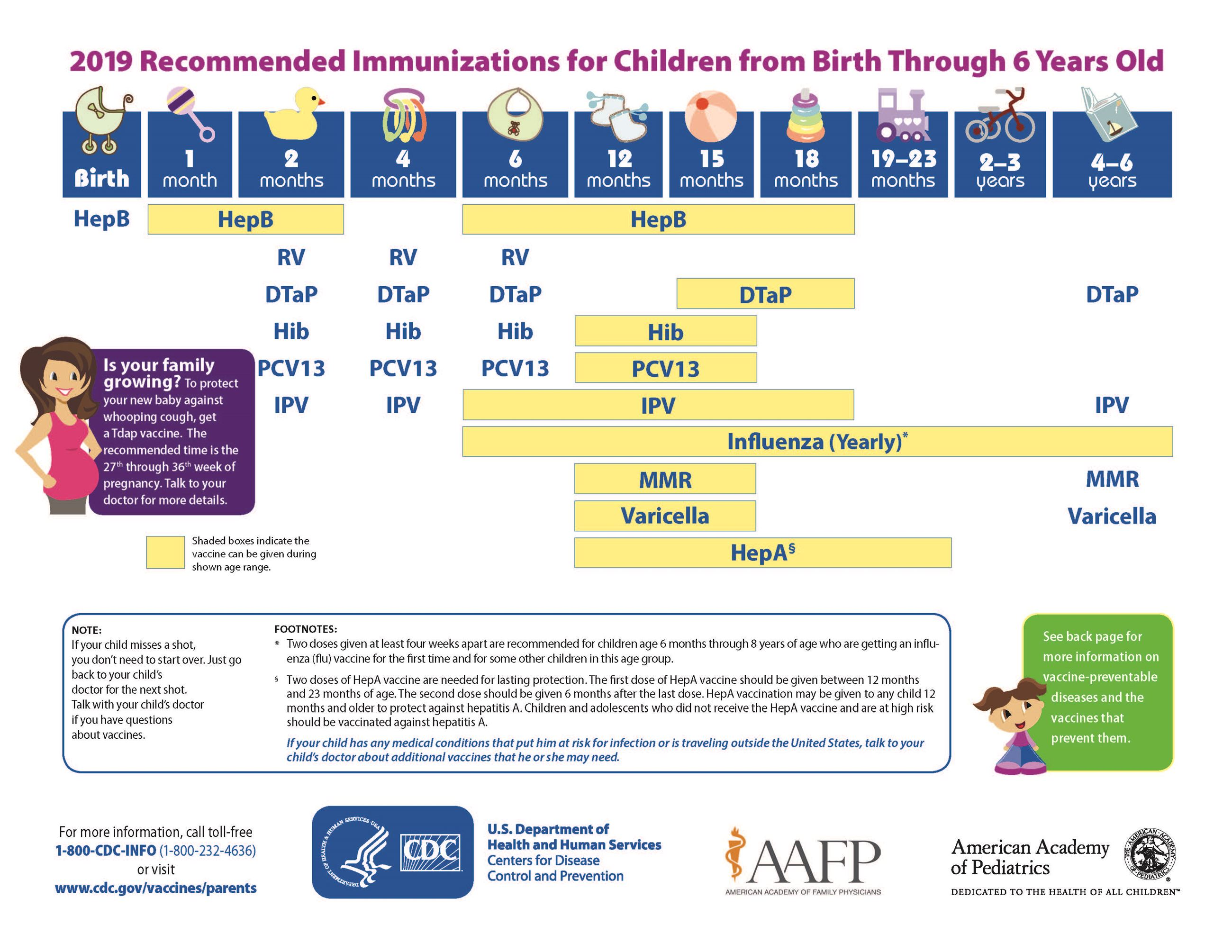 A chart of the recommended immunizations for children up to age 6